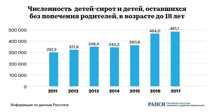 Численность детей, оставшихся без попечения родителей, в возрасте до 18 лет