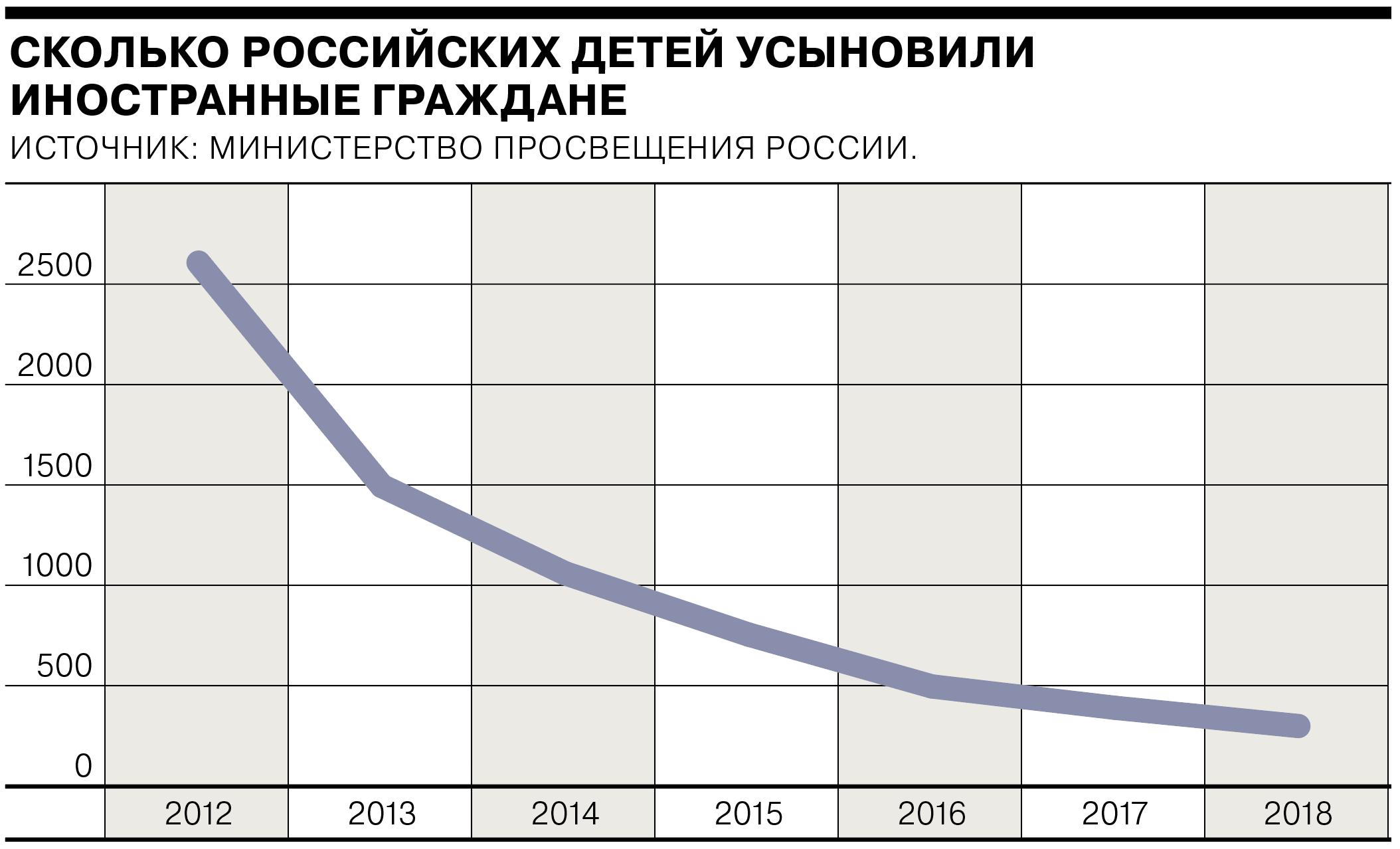Сколько российских детей усыновили иностранные граждане