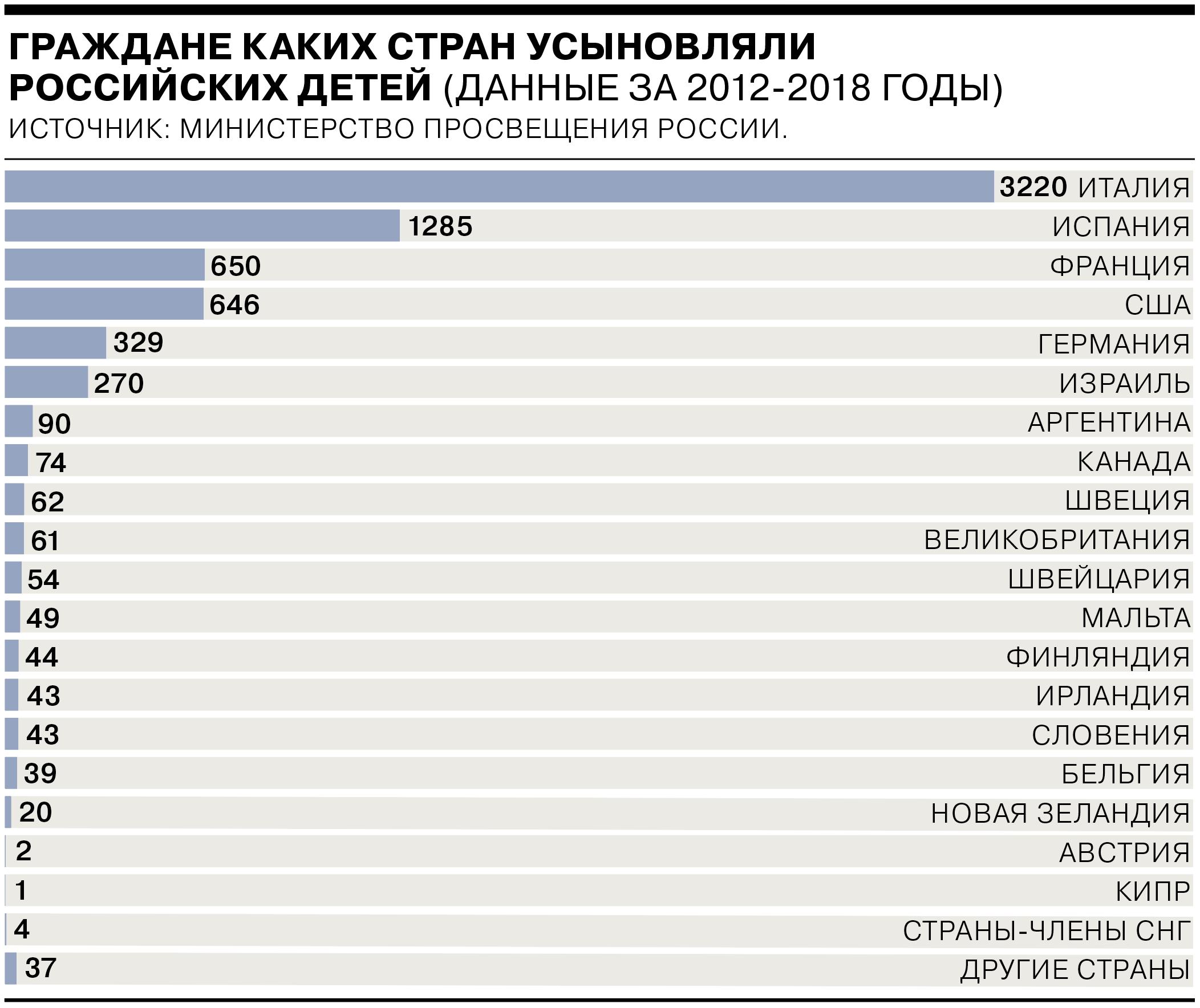 граждане каких стран усыновляли российских детей (данные за 2012-2018 годы